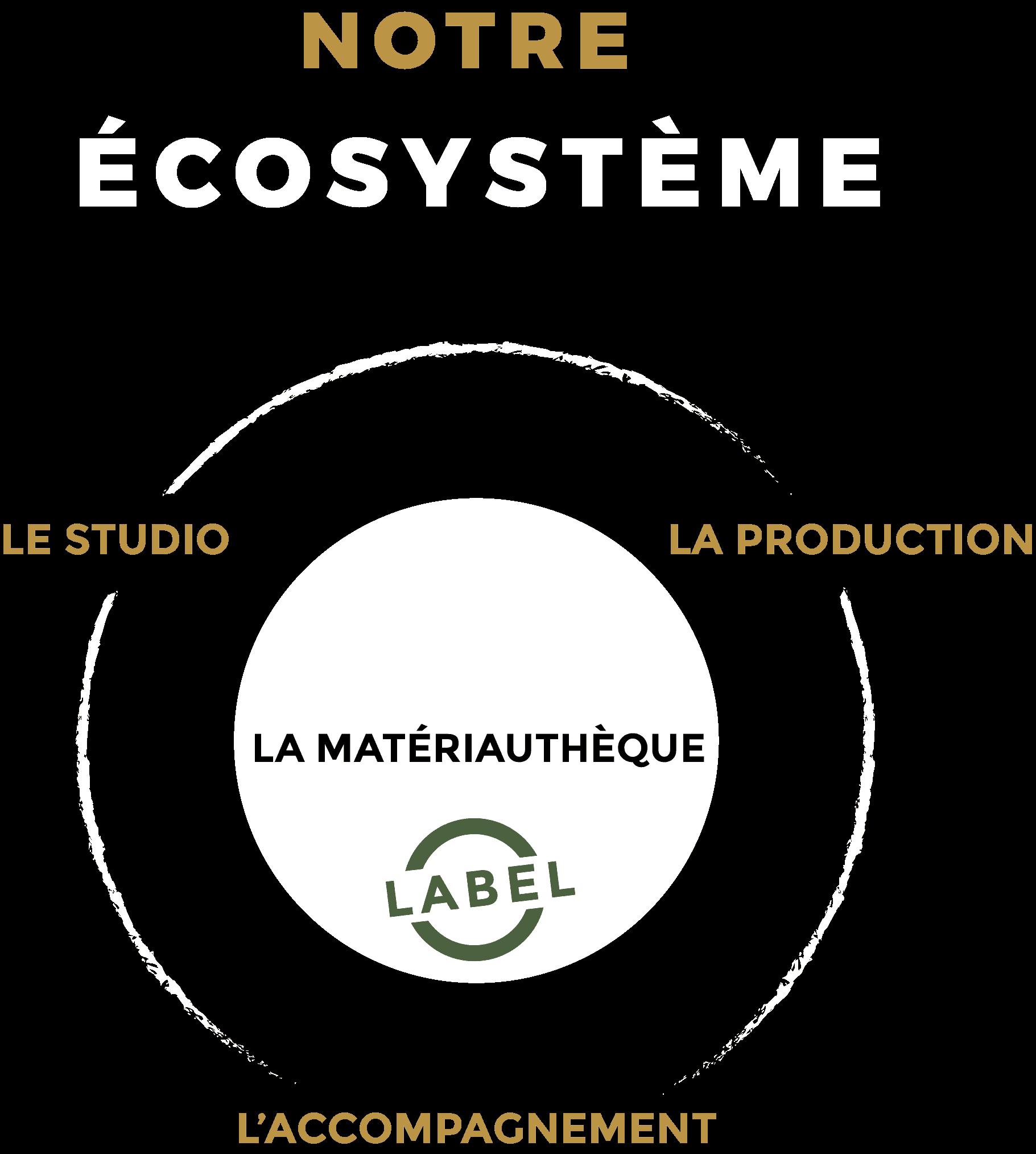 Notre écosystème